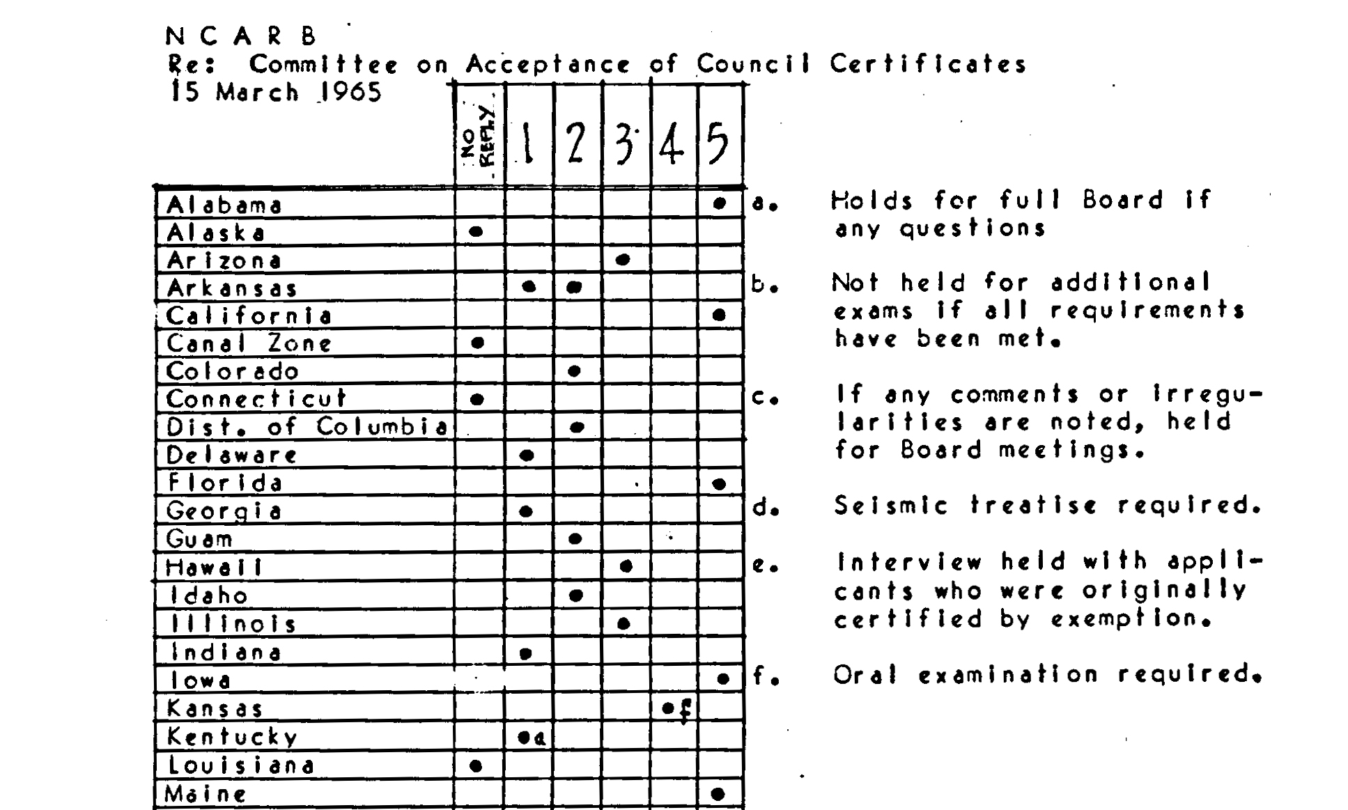 Certificate Study 1965